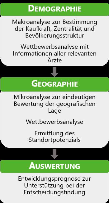 Ablauf der Standortanalyse durch TWS Care